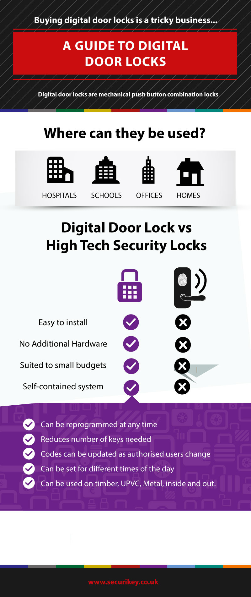 A Guide to Digital Door Locks Infographic